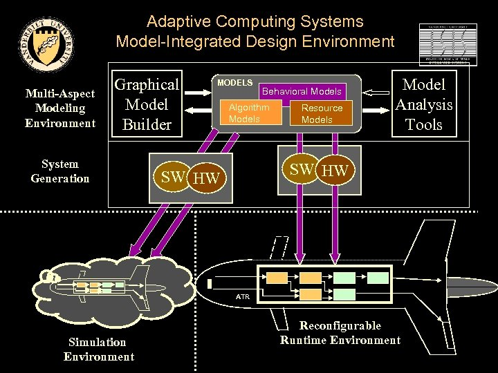 Adaptive Computing Systems Model-Integrated Design Environment Multi-Aspect Modeling Environment Graphical Model Builder System Generation