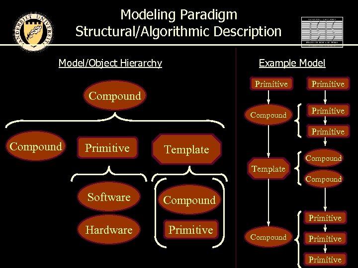 Modeling Paradigm Structural/Algorithmic Description Model/Object Hierarchy Example Model Primitive Compound Primitive Template Compound Software