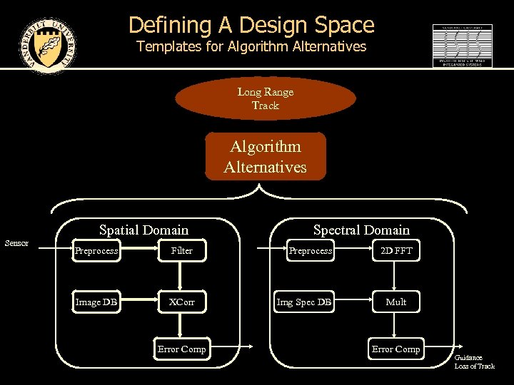 Defining A Design Space Templates for Algorithm Alternatives Long Range Track Algorithm Alternatives Spatial