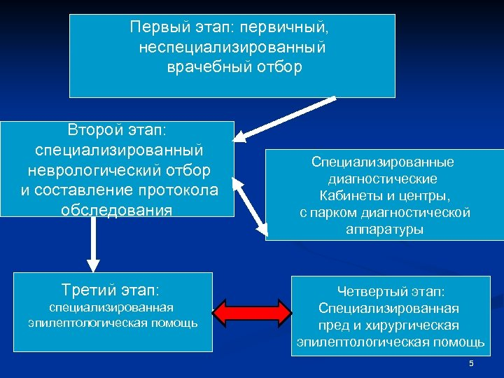 Первый этап: первичный, неспециализированный врачебный отбор Второй этап: специализированный неврологический отбор и составление протокола
