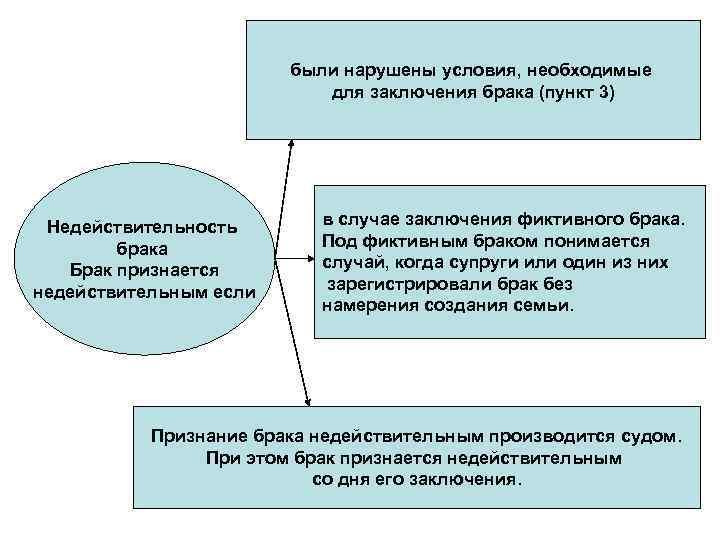 были нарушены условия, необходимые для заключения брака (пункт 3) Недействительность брака Брак признается недействительным