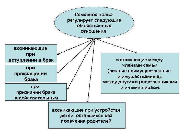 Семейное право регулирует следующие общественные отношения возникающие при вступлении в брак при прекращении брака