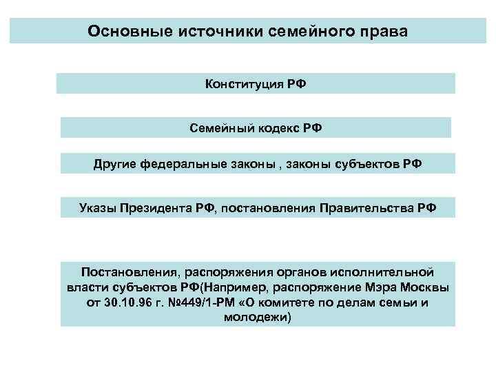 Основные источники семейного права Конституция РФ Семейный кодекс РФ Другие федеральные законы , законы