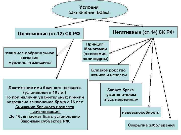 Условия заключения брака Негативные (ст. 14) СК РФ Позитивные (ст. 12) СК РФ взаимное