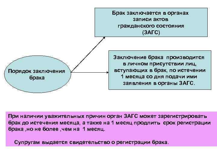 Брак заключается в органах записи актов гражданского состояния (ЗАГС) Порядок заключения брака Заключение брака