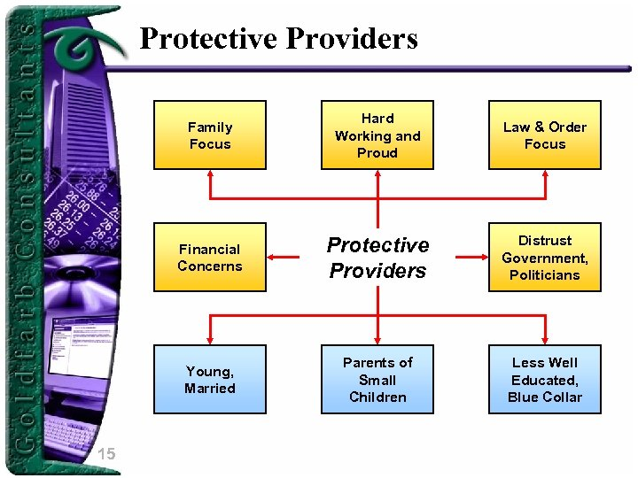 Protective Providers Family Focus Law & Order Focus Financial Concerns Protective Providers Distrust Government,