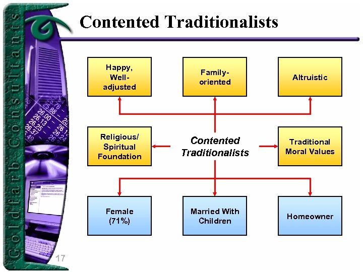 Contented Traditionalists Happy, Welladjusted Altruistic Religious/ Spiritual Foundation Contented Traditionalists Traditional Moral Values Female