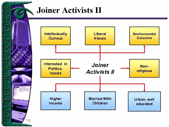 Joiner Activists II Intellectually Curious Environmental Concerns Interested in Politics, Issues Joiner Activists II