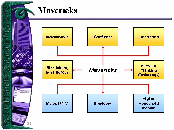 Mavericks Individualistic Risk-takers, adventurous Males (74%) 21 Confident Libertarian Mavericks Forward Thinking Employed (Technology)