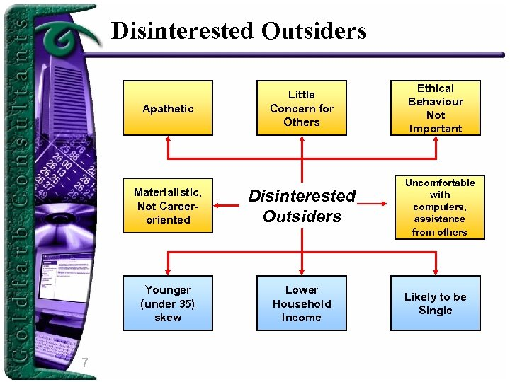 Disinterested Outsiders Apathetic Little Concern for Others Materialistic, Not Careeroriented Younger (under 35) skew
