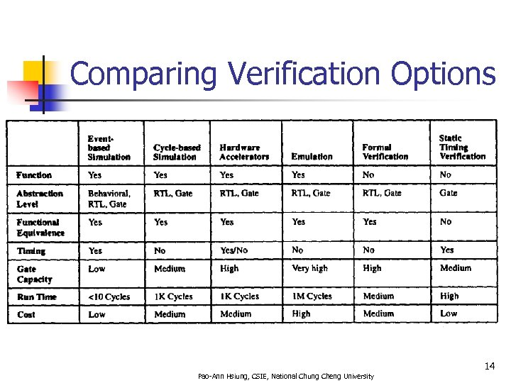 Comparing Verification Options 14 Pao-Ann Hsiung, CSIE, National Chung Cheng University
