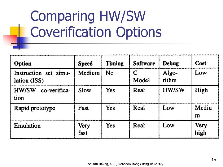 Comparing HW/SW Coverification Options 15 Pao-Ann Hsiung, CSIE, National Chung Cheng University