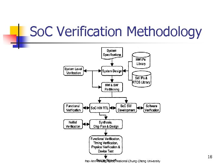 So. C Verification Methodology 18 Pao-Ann Hsiung, CSIE, National Chung Cheng University