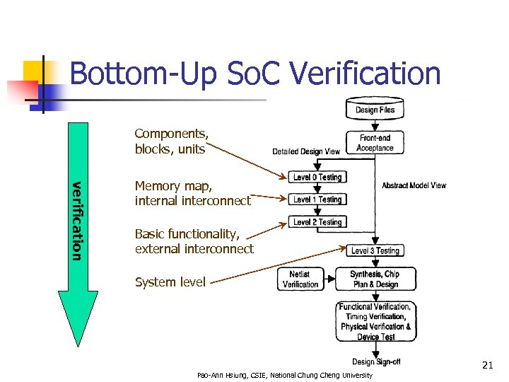 Bottom-Up So. C Verification Components, blocks, units verification Memory map, internal interconnect Basic functionality,