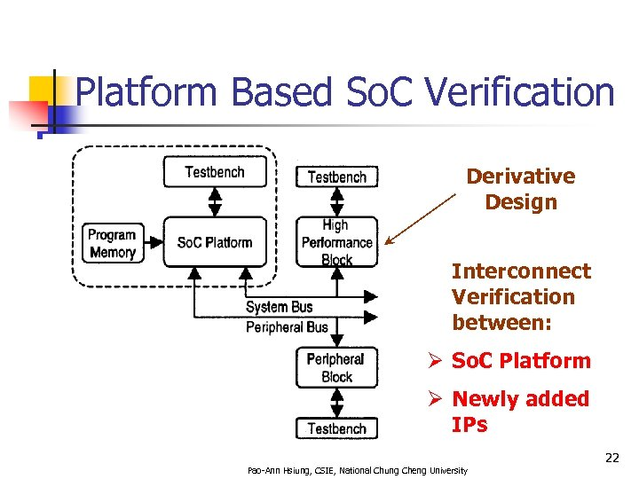Platform Based So. C Verification Derivative Design Interconnect Verification between: Ø So. C Platform