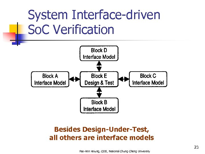 System Interface-driven So. C Verification Besides Design-Under-Test, all others are interface models 23 Pao-Ann