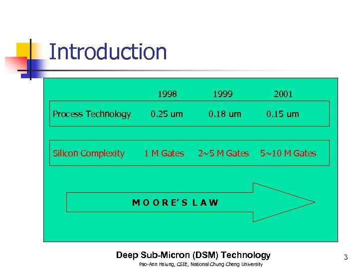Introduction 1998 Process Technology Silicon Complexity 1999 2001 0. 25 um 0. 18 um