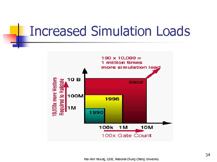 Increased Simulation Loads 34 Pao-Ann Hsiung, CSIE, National Chung Cheng University