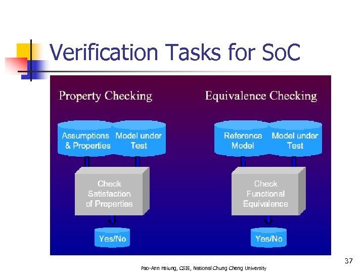 Verification Tasks for So. C 37 Pao-Ann Hsiung, CSIE, National Chung Cheng University