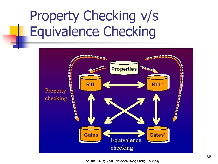 Property Checking v/s Equivalence Checking 38 Pao-Ann Hsiung, CSIE, National Chung Cheng University