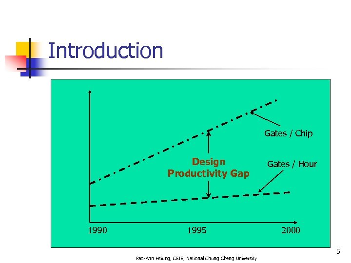 Introduction Gates / Chip Design Productivity Gap 1990 1995 Gates / Hour 2000 5