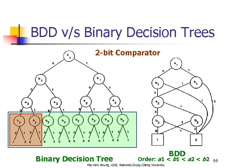 BDD v/s Binary Decision Trees 2 -bit Comparator Binary Decision Tree BDD Order: a