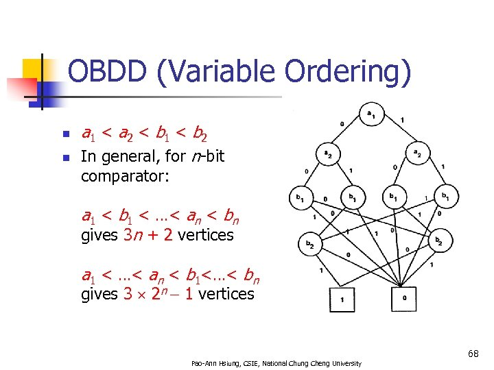 OBDD (Variable Ordering) n n a 1 < a 2 < b 1 <