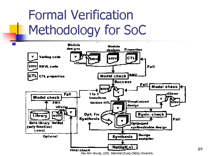 Formal Verification Methodology for So. C 89 Pao-Ann Hsiung, CSIE, National Chung Cheng University