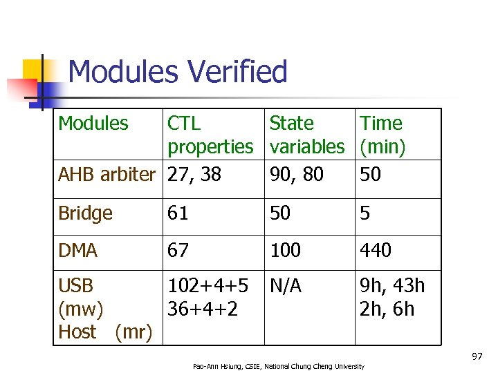 Modules Verified Modules CTL State Time properties variables (min) AHB arbiter 27, 38 90,