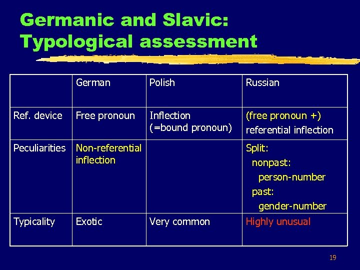 Germanic and Slavic: Typological assessment German Polish Russian Ref. device Free pronoun Inflection (=bound