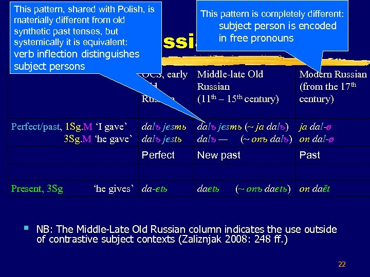 This pattern, shared with Polish, is materially different from old synthetic past tenses, but