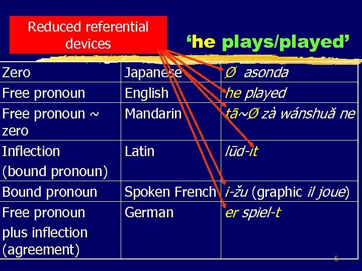 Reduced referential Familiar facts: devices Zero Free pronoun ~ zero Inflection (bound pronoun) Bound