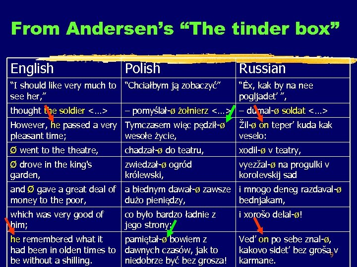 """From Andersen's """"The tinder box"""" English Polish """"I should like very much to """"Chciałbym"""