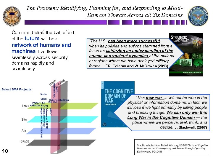 The Problem: Identifying, Planning for, and Responding to Multi. Domain Threats Across all Six