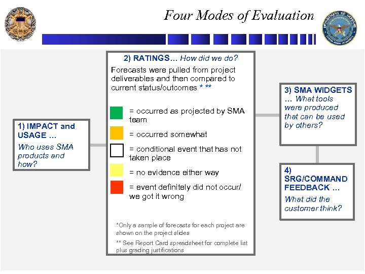 Four Modes of Evaluation 2) RATINGS… How did we do? Forecasts were pulled from