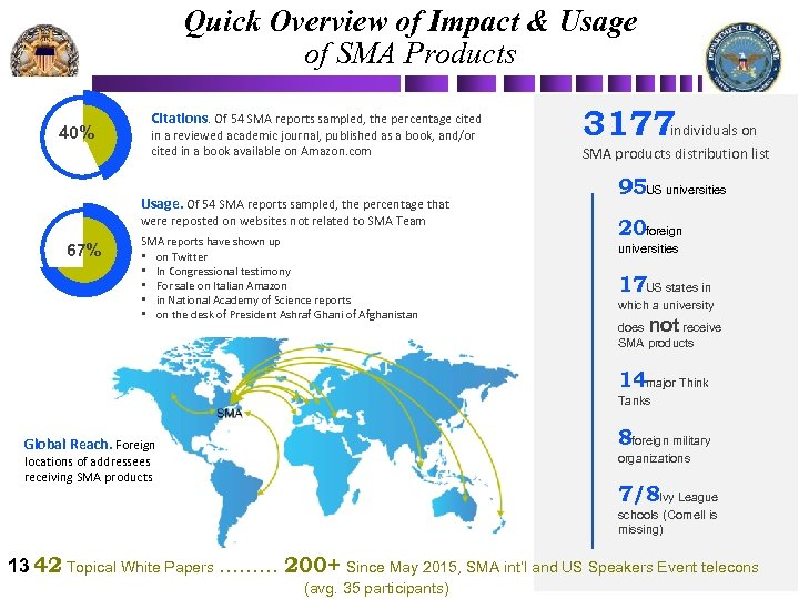 Quick Overview of Impact & Usage of SMA Products 40% Citations. Of 54 SMA