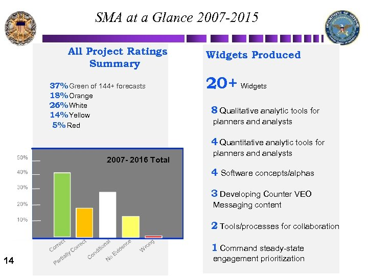 SMA at a Glance 2007 -2015 All Project Ratings Summary 37% Green of 144+