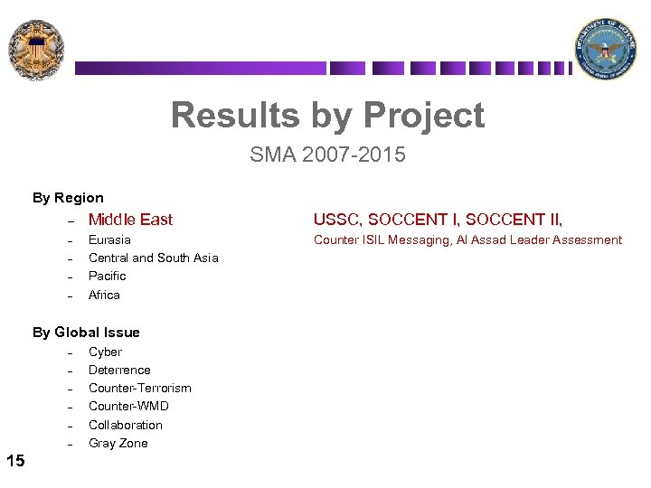 Results by Project SMA 2007 -2015 By Region – – – Middle East USSC,