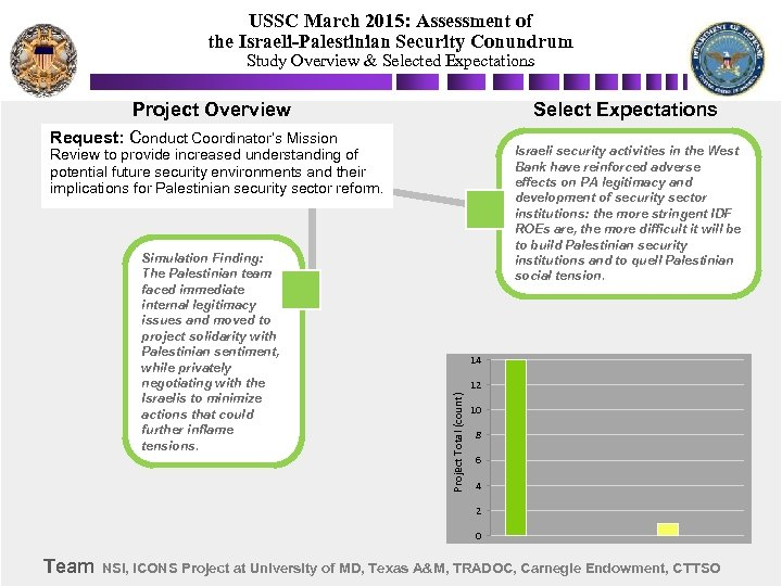 USSC March 2015: Assessment of the Israeli-Palestinian Security Conundrum Study Overview & Selected Expectations