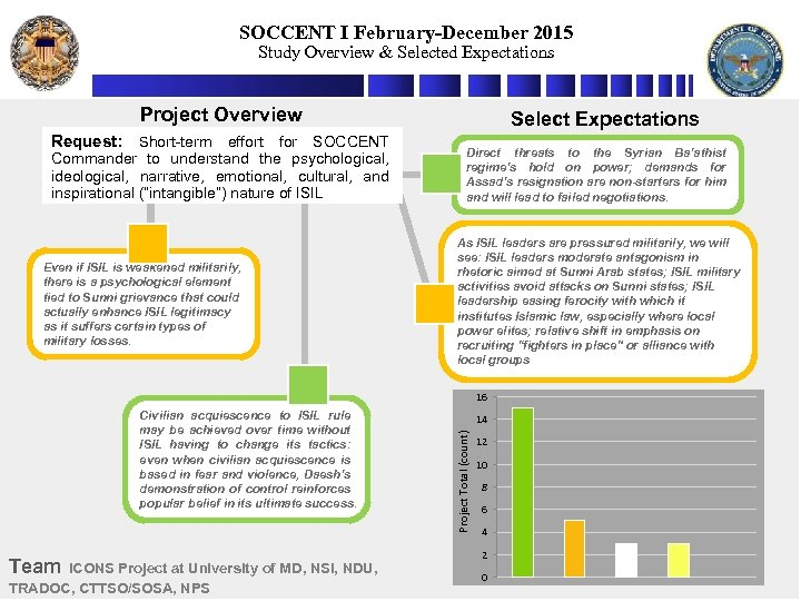 SOCCENT I February-December 2015 Study Overview & Selected Expectations Project Overview Request: Short-term effort