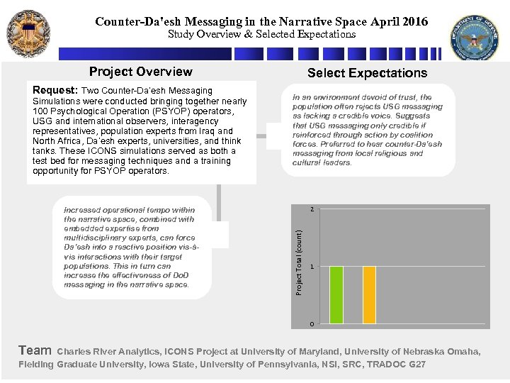Counter-Da'esh Messaging in the Narrative Space April 2016 Study Overview & Selected Expectations Project