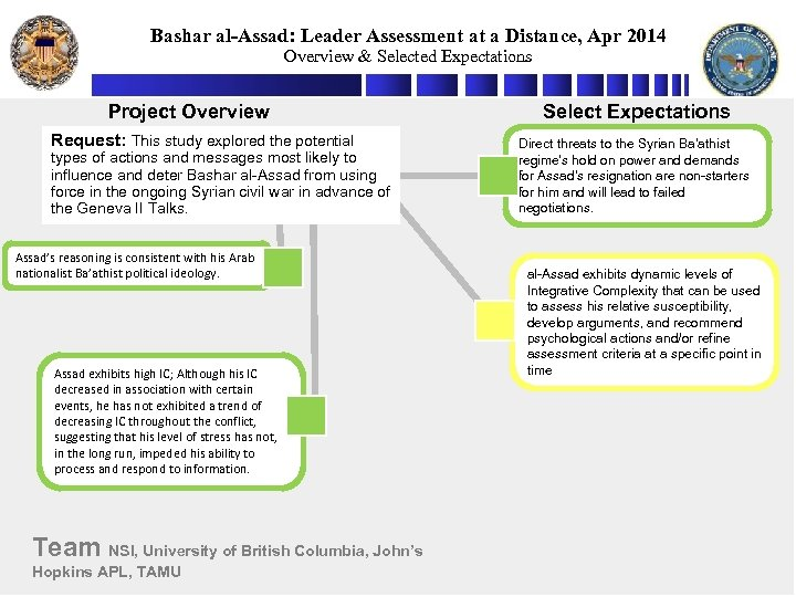 Bashar al-Assad: Leader Assessment at a Distance, Apr 2014 Overview & Selected Expectations Project