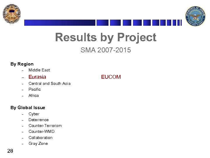 Results by Project SMA 2007 -2015 By Region – Middle East – Eurasia –