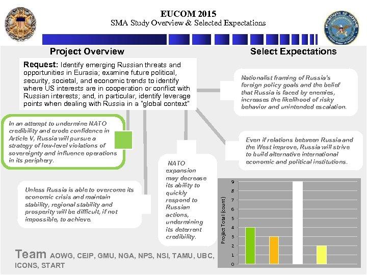 EUCOM 2015 SMA Study Overview & Selected Expectations Project Overview Select Expectations Request: Identify