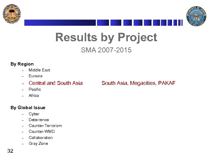 Results by Project SMA 2007 -2015 By Region – Middle East Eurasia – Central