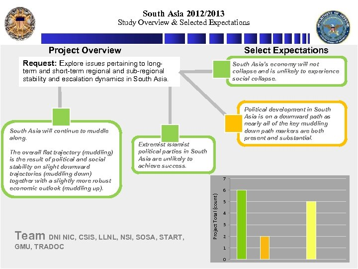 South Asia 2012/2013 Study Overview & Selected Expectations Project Overview Select Expectations Request: Explore