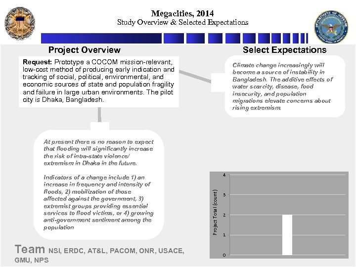Megacities, 2014 Study Overview & Selected Expectations Project Overview Select Expectations Request: Prototype a