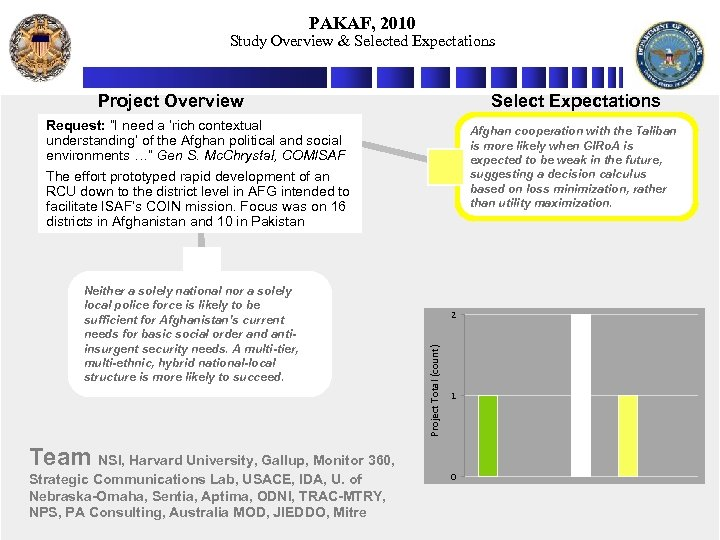 """PAKAF, 2010 Study Overview & Selected Expectations Project Overview Select Expectations Request: """"I need"""