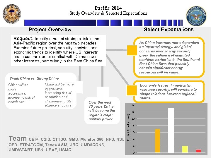 Pacific 2014 Study Overview & Selected Expectations Project Overview Select Expectations Request: Identify areas