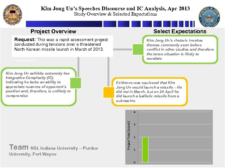 Kim Jong Un's Speeches Discourse and IC Analysis, Apr 2013 Study Overview & Selected